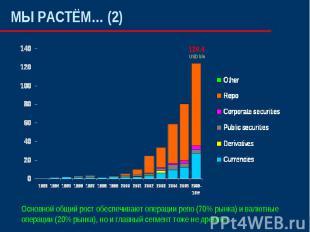 МЫ РАСТЁМ… (2) Основной общий рост обеспечивают операции репо (70% рынка) и валю
