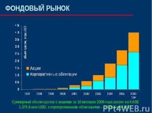 ФОНДОВЫЙ РЫНОК Суммарный объем сделок с акциями за 10 месяцев 2006 года достиг н