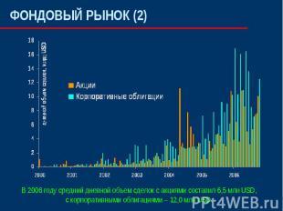 ФОНДОВЫЙ РЫНОК (2)В 2006 году средний дневной объем сделок с акциями составил 6,