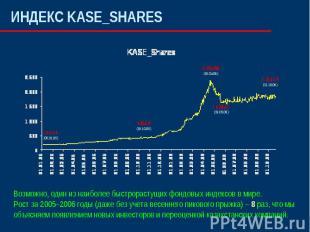ИНДЕКС KASE_SHARESВозможно, один из наиболее быстрорастущих фондовых индексов в