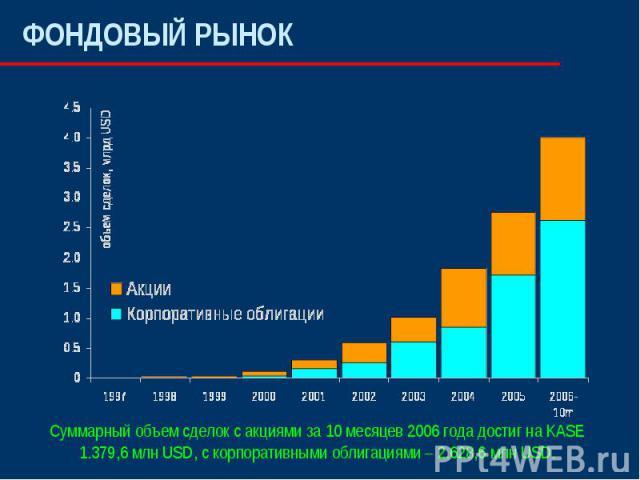 ФОНДОВЫЙ РЫНОК Суммарный объем сделок с акциями за 10 месяцев 2006 года достиг на KASE1.379,6 млн USD, с корпоративными облигациями – 2.628,6 млн USD.