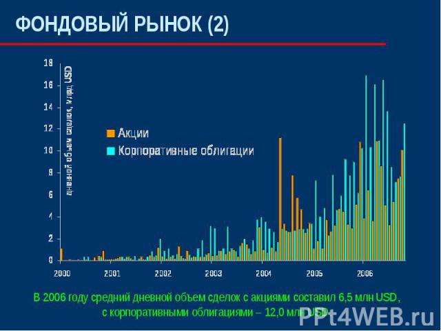 ФОНДОВЫЙ РЫНОК (2)В 2006 году средний дневной объем сделок с акциями составил 6,5 млн USD,с корпоративными облигациями – 12,0 млн USD.