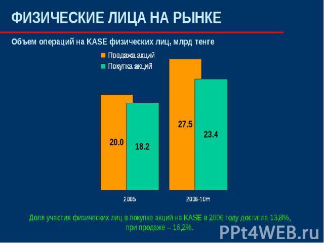 ФИЗИЧЕСКИЕ ЛИЦА НА РЫНКЕ Объем операций на KASE физических лиц, млрд тенгеДоля участия физических лиц в покупке акций на KASE в 2006 году достигла 13,8%, при продаже – 16,2%.