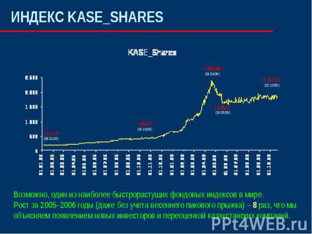 ИНДЕКС KASE_SHARESВозможно, один из наиболее быстрорастущих фондовых индексов в мире.Рост за 2005–2006 годы (даже без учета весеннего пикового прыжка) – 8 раз, что мы объясняем появлением новых инвесторов и переоценкой казахстанских компаний.