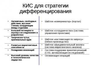 КИС для стратегии дифференцирования Органичные, свободные действия, высокая степ