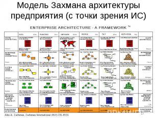 Модель Захмана архитектуры предприятия (с точки зрения ИС)