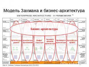 Модель Захмана и бизнес-архитектура