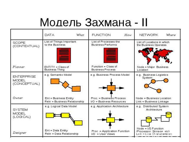 Модель Захмана - II