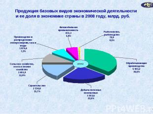 Продукция базовых видов экономической деятельностии ее доля в экономике страны в
