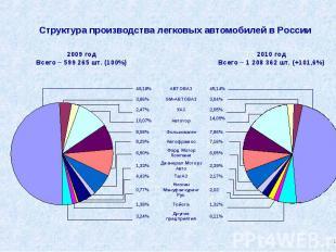 Структура производства легковых автомобилей в России