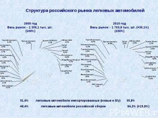 Структура российского рынка легковых автомобилей 51,6% легковые автомобили импор
