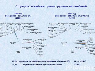 Структура российского рынка грузовых автомобилей 29,2% грузовые автомобили импор