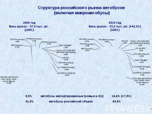 Структура российского рынка автобусов (включая микроавтобусы) 8,5% автобусы импо