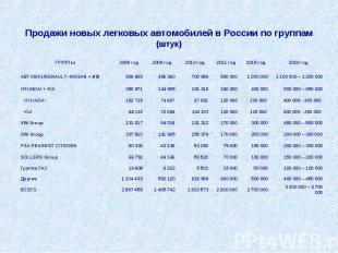 Продажи новых легковых автомобилей в России погруппам(штук)