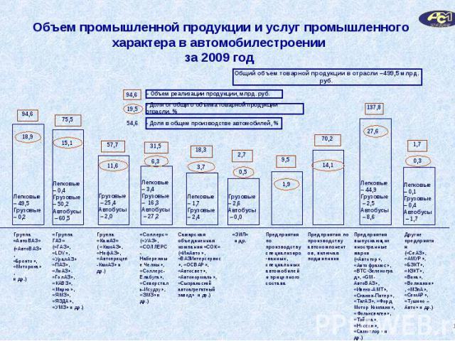 Объем промышленной продукции и услуг промышленного характера в автомобилестроении за 2009 год