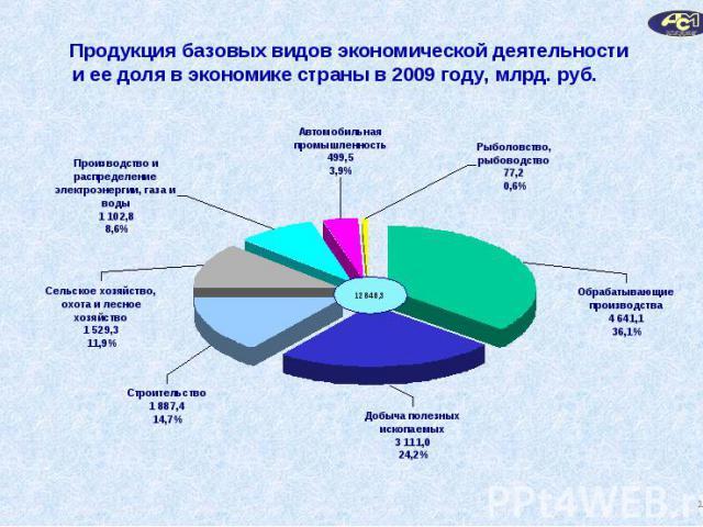 Продукция базовых видов экономической деятельностии ее доля в экономике страны в 2009 году, млрд. руб.