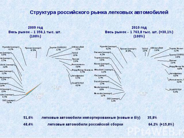 Структура российского рынка легковых автомобилей 51,6% легковые автомобили импортированные (новые и б/у) 35,8% 48,4% легковые автомобили российской сборки 64,2% (+15,8%)