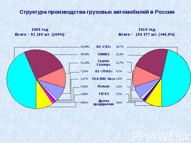 Структура производства грузовых автомобилей в России