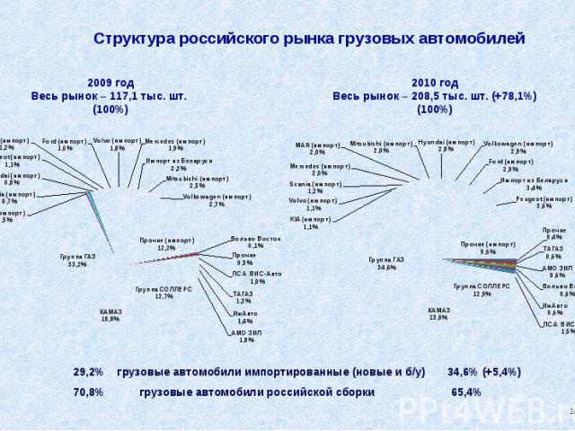 Структура российского рынка грузовых автомобилей 29,2% грузовые автомобили импортированные (новые и б/у) 34,6% (+5,4%) 70,8% грузовые автомобили российской сборки 65,4%