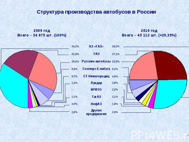 Структура производства автобусов в России