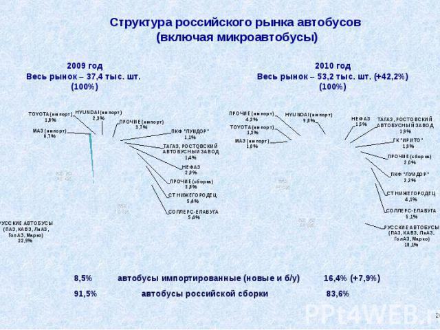 Структура российского рынка автобусов (включая микроавтобусы) 8,5% автобусы импортированные (новые и б/у) 16,4% (+7,9%) 91,5% автобусы российской сборки 83,6%
