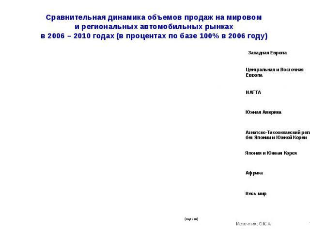 Сравнительная динамика объемов продаж на мировом и региональных автомобильных рынках в 2006 – 2010 годах (в процентах по базе 100% в 2006 году)