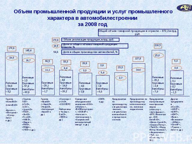 Объем промышленной продукции и услуг промышленного характера в автомобилестроении за 2008 год
