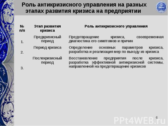 Роль антикризисного управления на разных этапах развития кризиса на предприятии