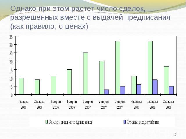 Однако при этом растет число сделок, разрешенных вместе с выдачей предписания (как правило, о ценах)