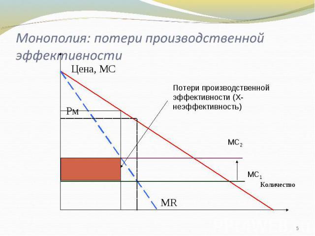 Монополия: потери производственной эффективности Потери производственной эффективности (Х-неэффективность)