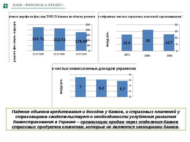Падение объемов кредитования и доходов у банков, и страховых платежей у страховщиков свидетельствует о необходимости углубления развития банкострахования в Украине – организации продаж через отделения банков страховых продуктов клиентам, которые не …