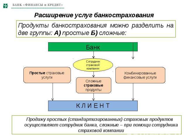 Расширение услуг банкострахования Продажу простых (стандартизированных) страховых продуктов осуществляет сотрудник банка, сложные – при помощи сотрудника страховой компании