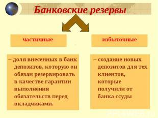 Банковские резервы частичные – доля внесенных в банк депозитов, которую он обяза