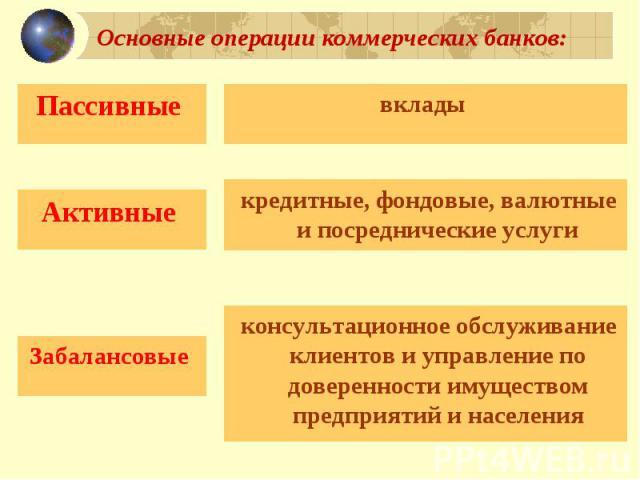 Основные операции коммерческих банков: