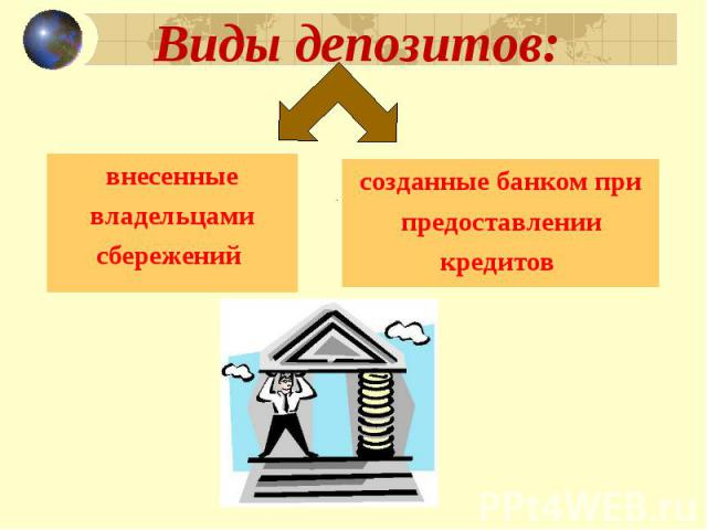 Виды депозитов: внесенныевладельцамисбережений созданные банком припредоставлениикредитов