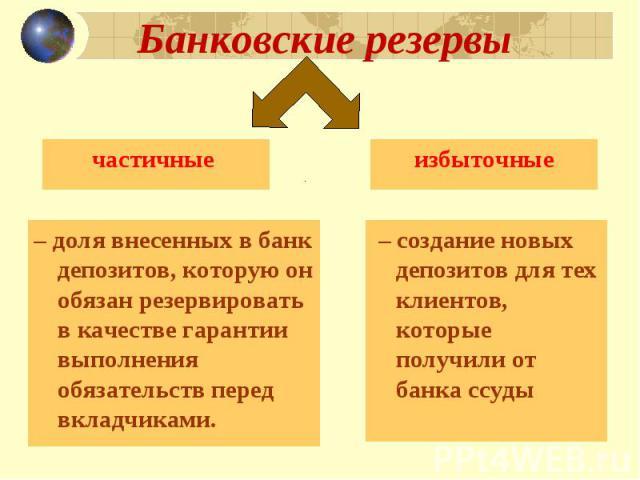 Банковские резервы частичные – доля внесенных в банк депозитов, которую он обязан резервировать в качестве гарантии выполнения обязательств перед вкладчиками.избыточные – создание новых депозитов для тех клиентов, которые получили от банка ссуды
