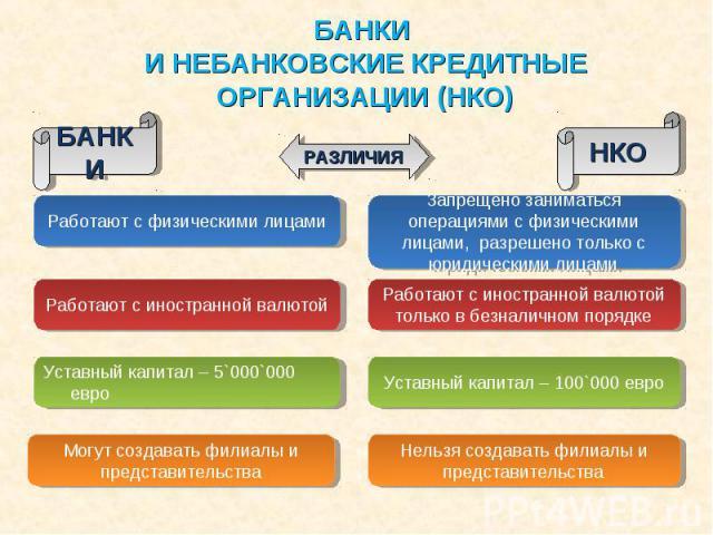 БАНКИ И НЕБАНКОВСКИЕ КРЕДИТНЫЕ ОРГАНИЗАЦИИ (НКО)