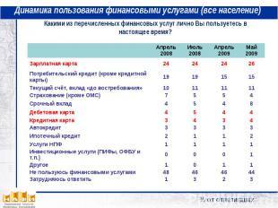 Динамика пользования финансовыми услугами (все население) Какими из перечисленны