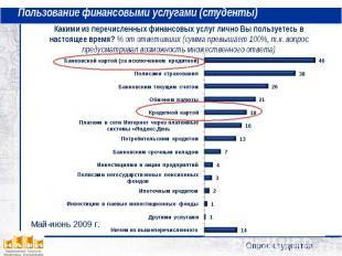 Пользование финансовыми услугами (студенты) Какими из перечисленных финансовых у