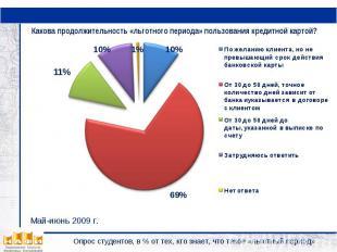 Какова продолжительность «льготного периода» пользования кредитной картой?