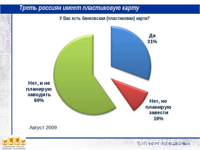 Треть россиян имеет пластиковую карту У Вас есть банковская (пластиковая) карта?