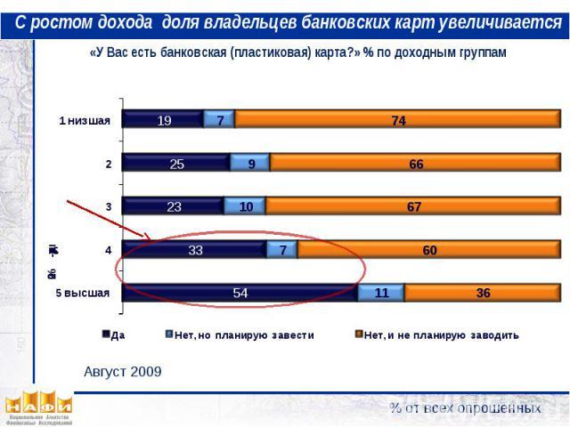 С ростом дохода доля владельцев банковских карт увеличивается «У Вас есть банковская (пластиковая) карта?» % по доходным группам