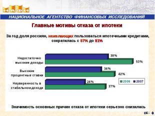 Главные мотивы отказа от ипотеки За год доля россиян, нежелающих пользоваться ип