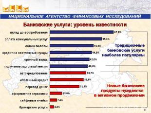 Банковские услуги: уровень известности Традиционные банковские услуги наиболее п