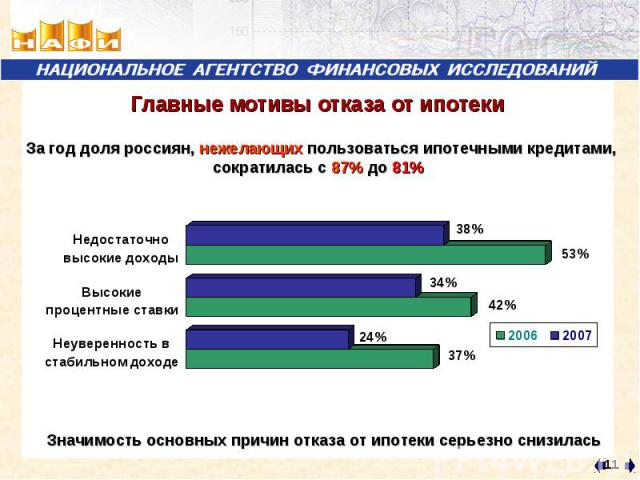 Главные мотивы отказа от ипотеки За год доля россиян, нежелающих пользоваться ипотечными кредитами, сократилась с 87% до 81%