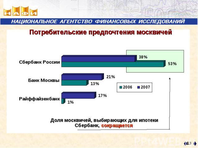 Потребительские предпочтения москвичей Доля москвичей, выбирающих для ипотеки Сбербанк, сокращается