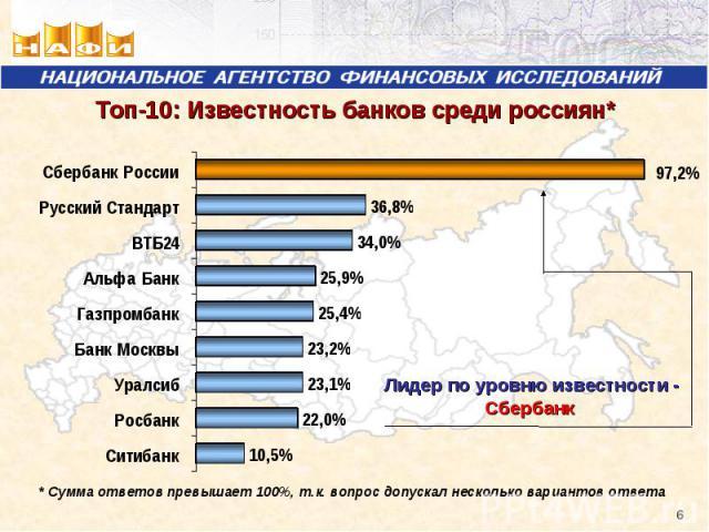 Топ-10: Известность банков среди россиян*