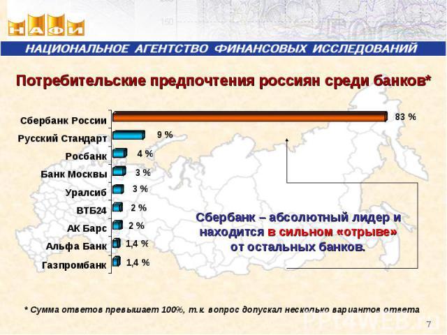 Потребительские предпочтения россиян среди банков* Сбербанк – абсолютный лидер и находится в сильном «отрыве» от остальных банков.