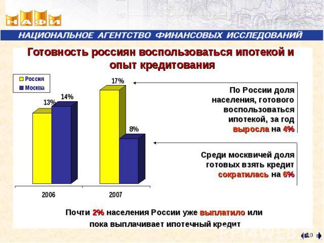 Готовность россиян воспользоваться ипотекой и опыт кредитования По России доля населения, готового воспользоваться ипотекой, за год выросла на 4%Среди москвичей доля готовых взять кредит сократилась на 6%Почти 2% населения России уже выплатило или п…