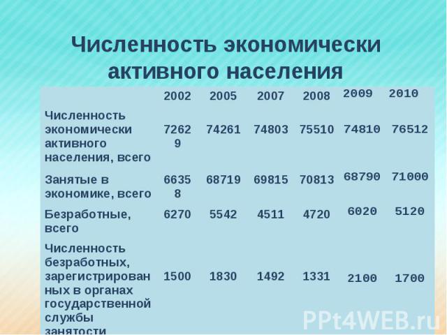 Численность экономически активного населения